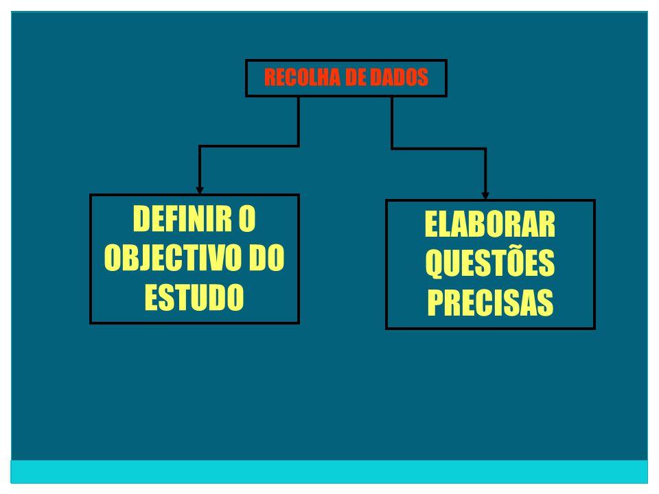 RECOLHA DE DADOS DEFINIR O OBJECTIVO DO ESTUDO ELABORAR QUESTÕES PRECISAS