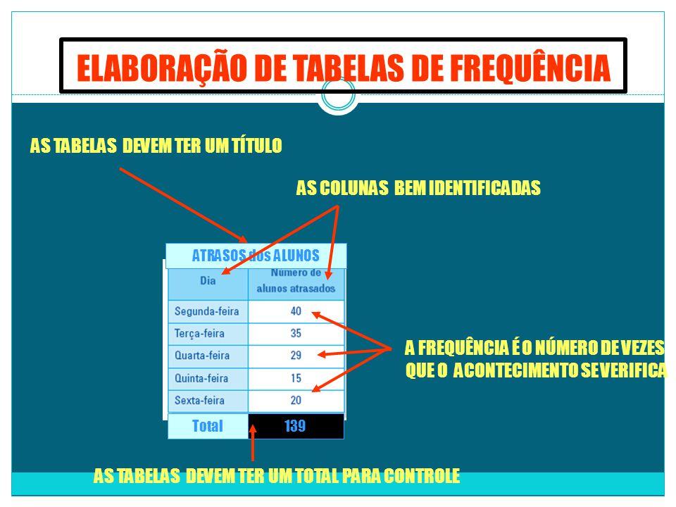 ELABORAÇÃO DE TABELAS DE FREQUÊNCIA ATRASOS dos ALUNOS Total139 AS TABELAS DEVEM TER UM TÍTULO AS COLUNAS BEM IDENTIFICADAS A FREQUÊNCIA É O NÚMERO DE VEZES QUE O ACONTECIMENTO SE VERIFICA AS TABELAS DEVEM TER UM TOTAL PARA CONTROLE