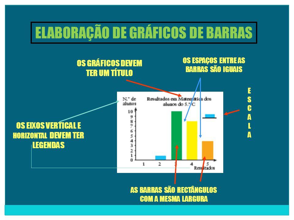 ELABORAÇÃO DE GRÁFICOS DE BARRAS OS EIXOS VERTICAL E HORIZONTAL DEVEM TER LEGENDAS AS BARRAS SÃO RECTÂNGULOS COM A MESMA LARGURA OS ESPAÇOS ENTRE AS BARRAS SÃO IGUAIS =1 E S C A L A OS GRÁFICOS DEVEM TER UM TÍTULO
