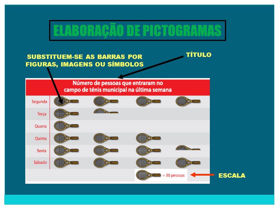 ELABORAÇÃO DE PICTOGRAMAS SUBSTITUEM-SE AS BARRAS POR FIGURAS, IMAGENS OU SÍMBOLOS ESCALA TÍTULO
