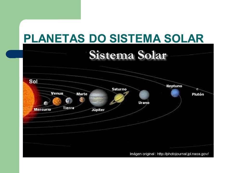 A TERRA As camada da Terra: Hidrosfera: Camada de água na Terra 76% de sua superfície; Litosfera: Camada superficial da Terra (solo); Biosfera: Conjunto de locais da Terra que contém vida.
