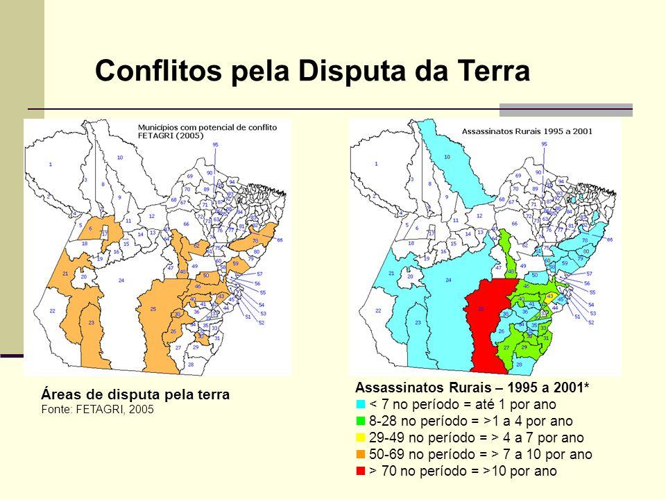 Conflitos pela Disputa da Terra Áreas de disputa pela terra Fonte: FETAGRI, 2005 Assassinatos Rurais – 1995 a 2001* < 7 no período = até 1 por ano 8-2