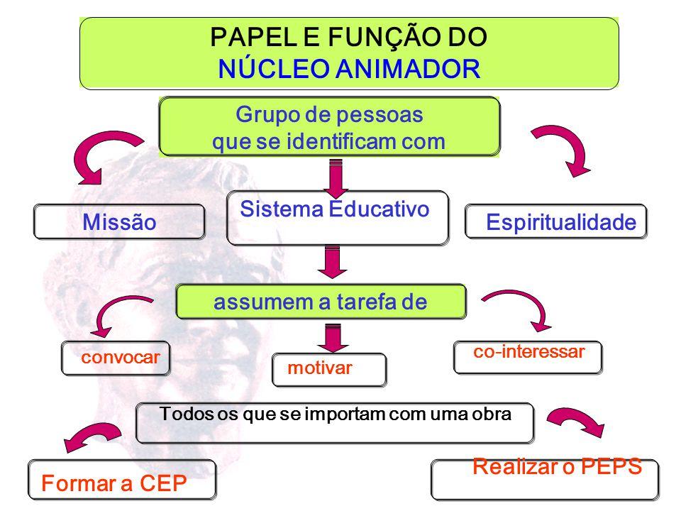 1 RELAÇÕES PESSOAIS mais que relações institucionais 2 PARTICIPAÇÃO El proceso educativo 3 CONDIVISÃO DE VALORES mais que eficácia imediata mais que s