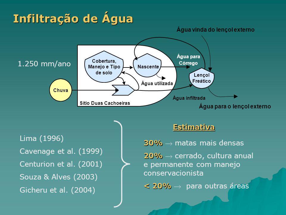 Infiltração de Água Lima (1996) Cavenage et al. (1999) Centurion et al. (2001) Souza & Alves (2003) Gicheru et al. (2004) 30% 30%  matas mais densas