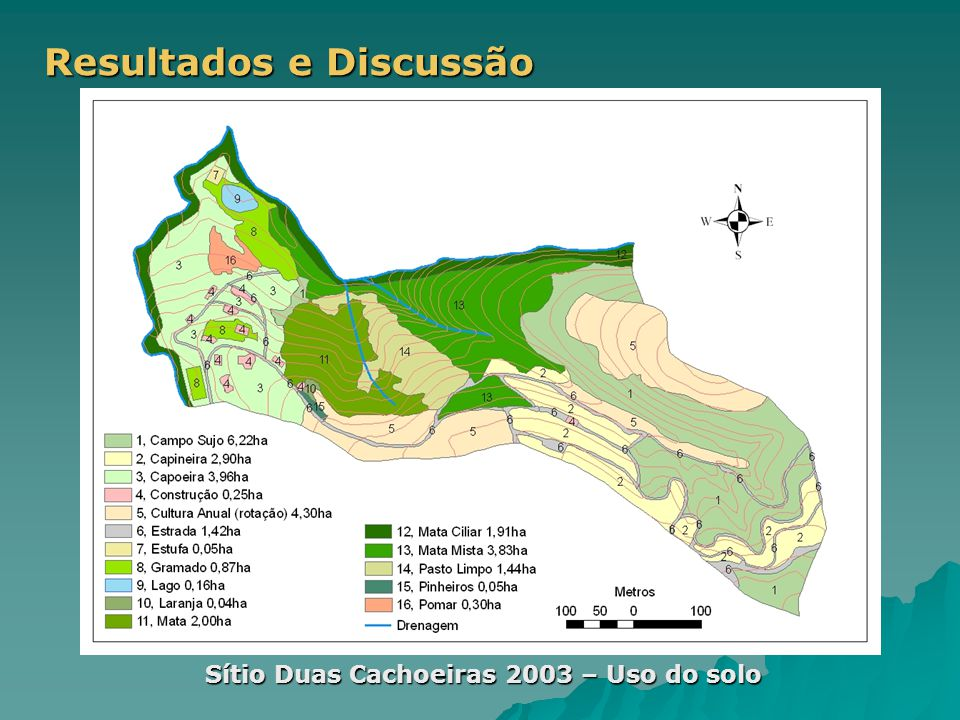 Sítio Duas Cachoeiras 2003 – Uso do solo