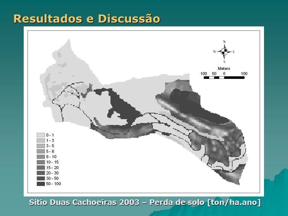 Resultados e Discussão Sítio Duas Cachoeiras 2003 – Perda de solo [ton/ha.ano]