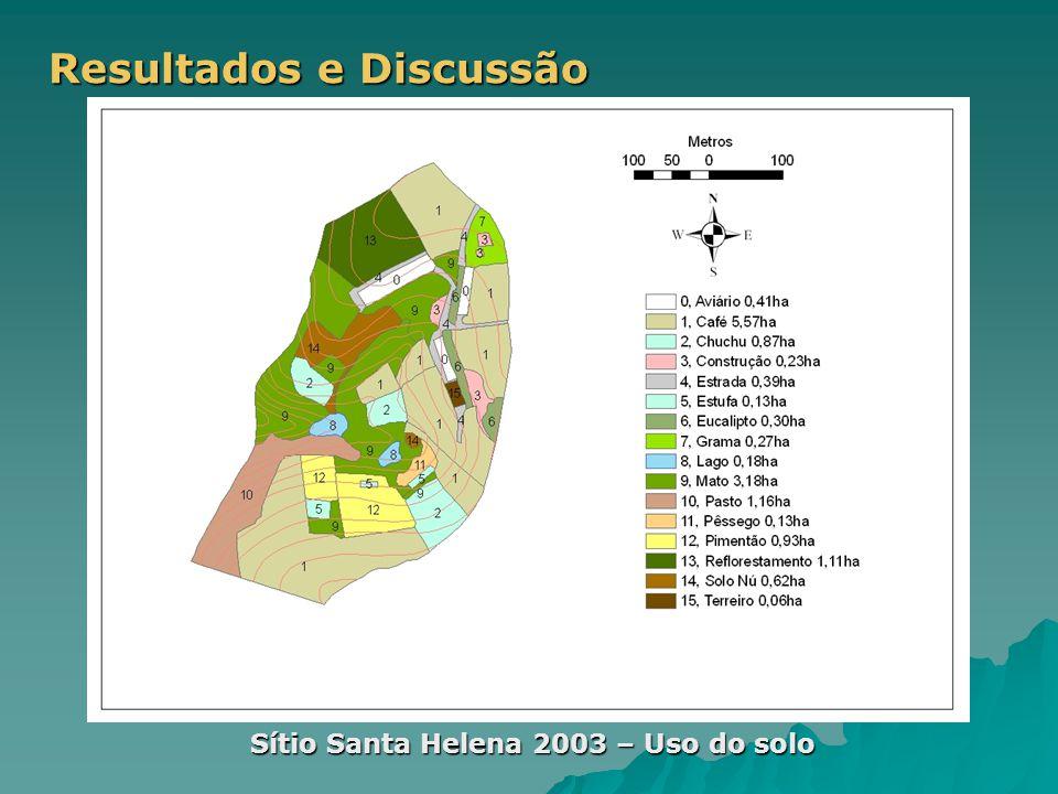 Resultados e Discussão Sítio Santa Helena 2003 – Uso do solo