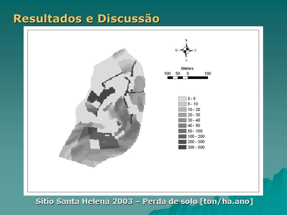 Resultados e Discussão Sítio Santa Helena 2003 – Perda de solo [ton/ha.ano]