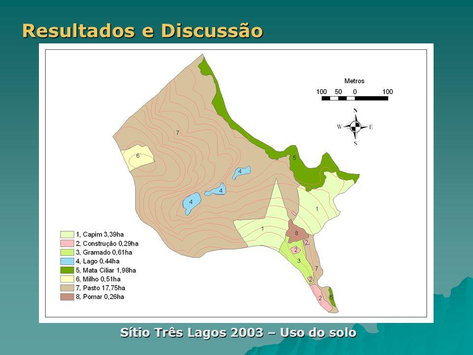 Resultados e Discussão Sítio Três Lagos 2003 – Uso do solo