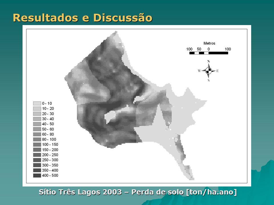 Resultados e Discussão Sítio Três Lagos 2003 – Perda de solo [ton/ha.ano]