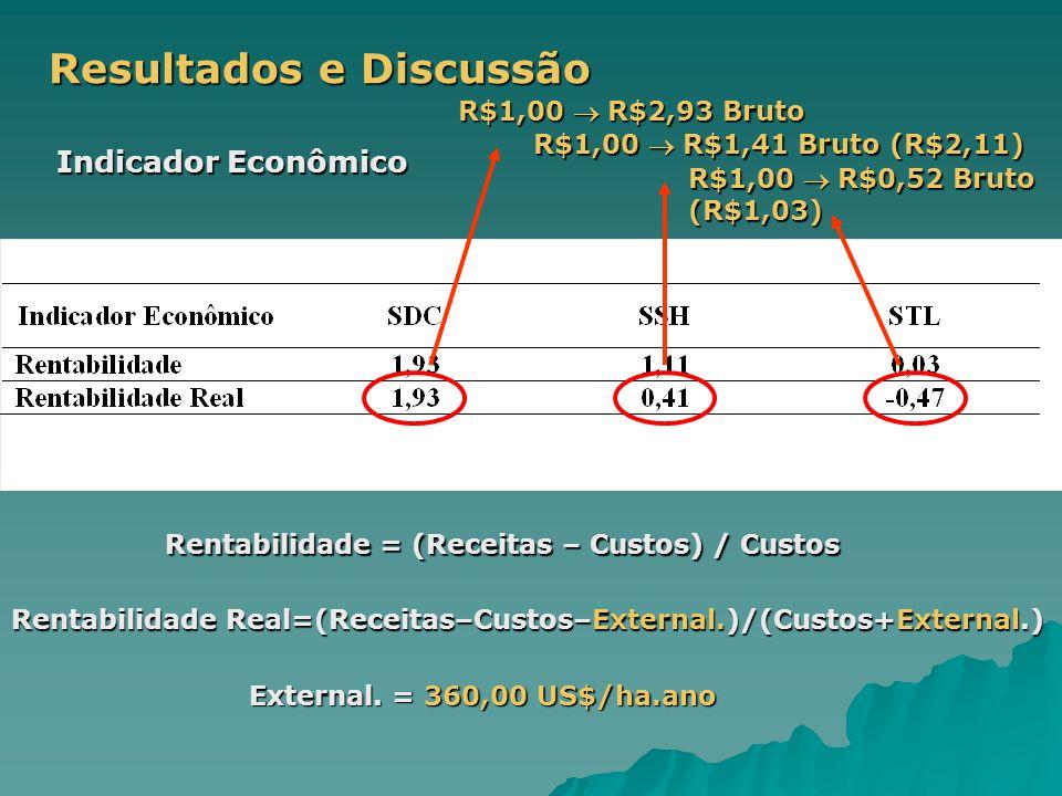 Resultados e Discussão Indicador Econômico Rentabilidade = (Receitas – Custos) / Custos Rentabilidade Real=(Receitas–Custos–External.)/(Custos+External.) External.