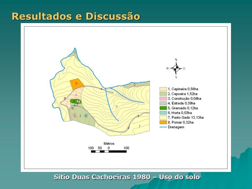 Resultados e Discussão Sítio Duas Cachoeiras 1980 – Uso do solo