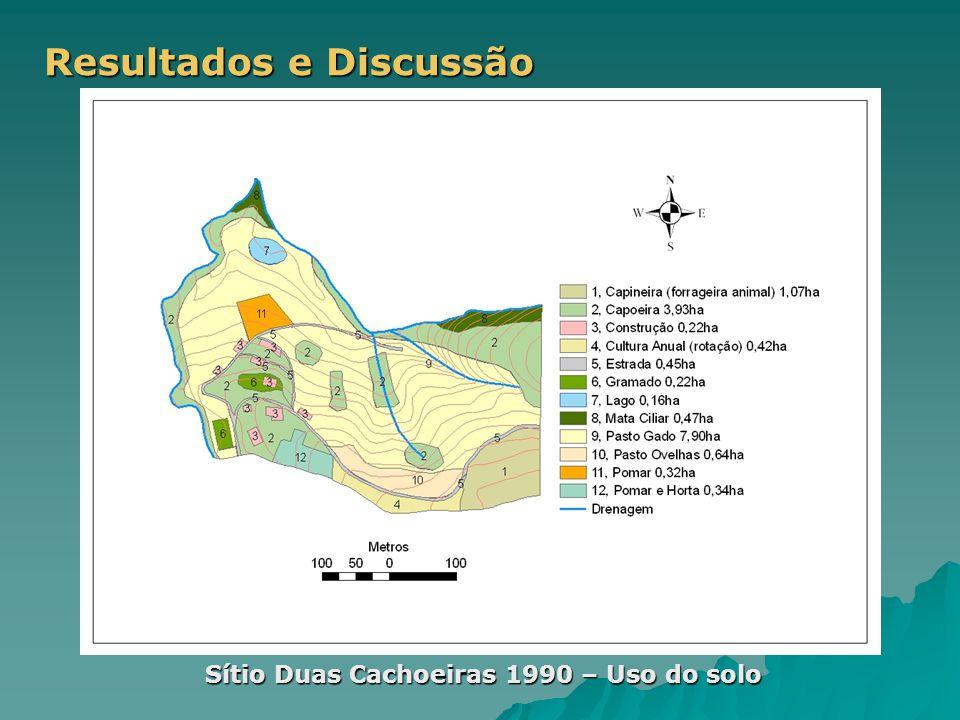 Resultados e Discussão Sítio Duas Cachoeiras 1990 – Uso do solo
