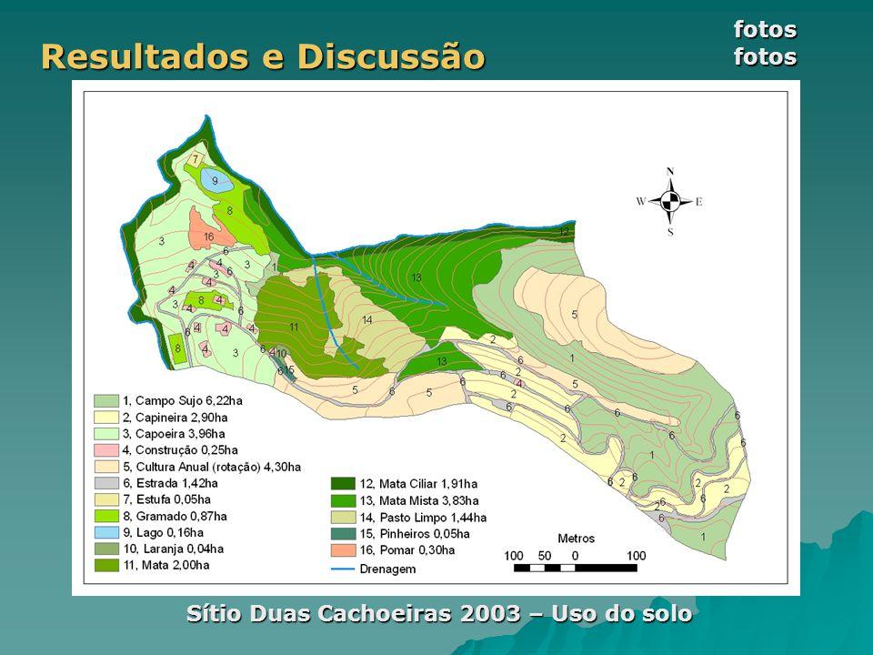 Resultados e Discussão Sítio Duas Cachoeiras 2003 – Uso do solo fotos