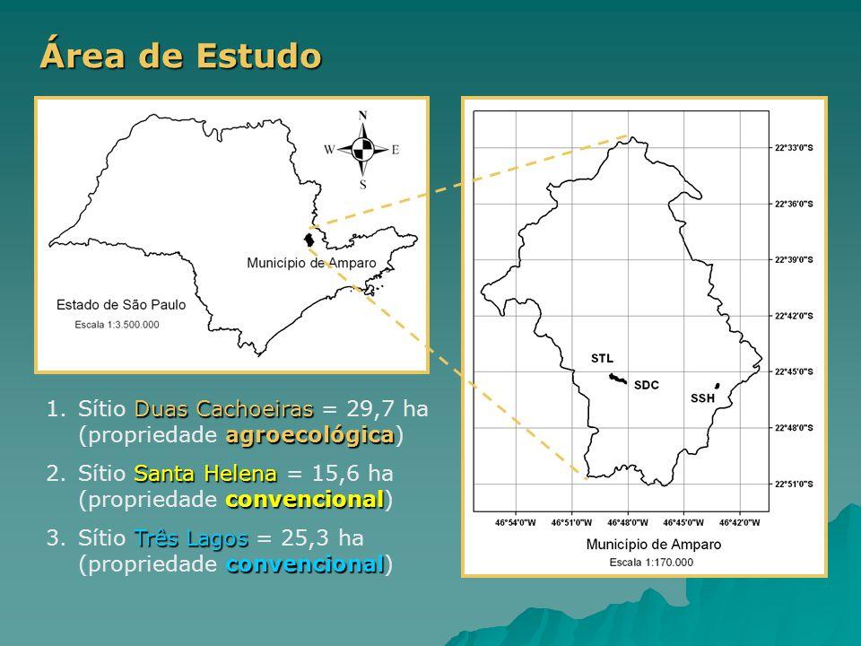 Área de Estudo Duas Cachoeiras agroecológica 1.Sítio Duas Cachoeiras = 29,7 ha (propriedade agroecológica) Santa Helena convencional 2.Sítio Santa Hel