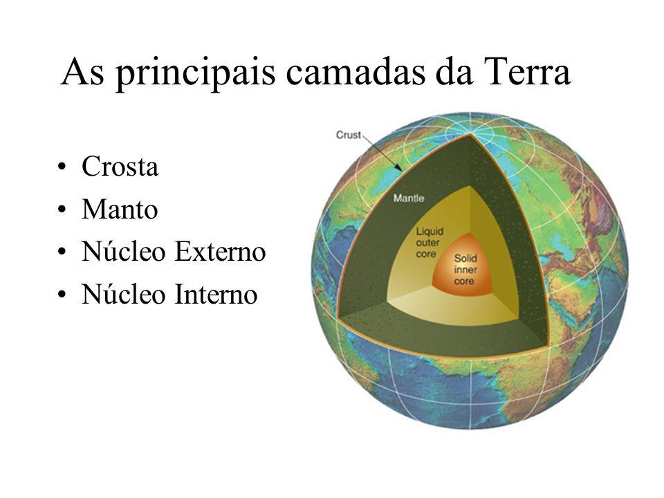 As principais camadas da Terra Crosta Manto Núcleo Externo Núcleo Interno