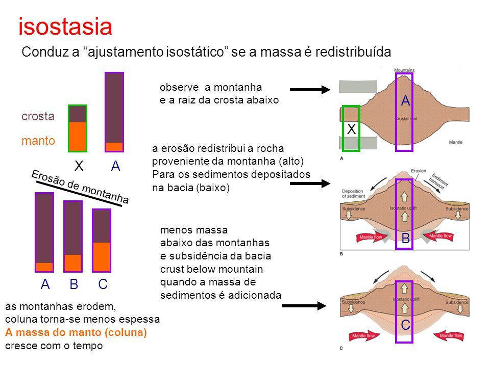 """isostasia Conduz a """"ajustamento isostático"""" se a massa é redistribuída a erosão redistribui a rocha proveniente da montanha (alto) Para os sedimentos"""
