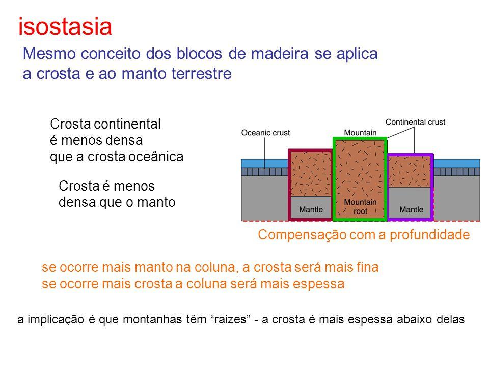 isostasia Crosta continental é menos densa que a crosta oceânica Crosta é menos densa que o manto Mesmo conceito dos blocos de madeira se aplica a cro