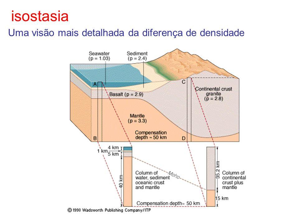 isostasia Uma visão mais detalhada da diferença de densidade