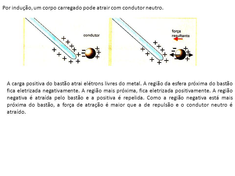 Por indução, um corpo carregado pode atrair com condutor neutro. A carga positiva do bastão atrai elétrons livres do metal. A região da esfera próxima