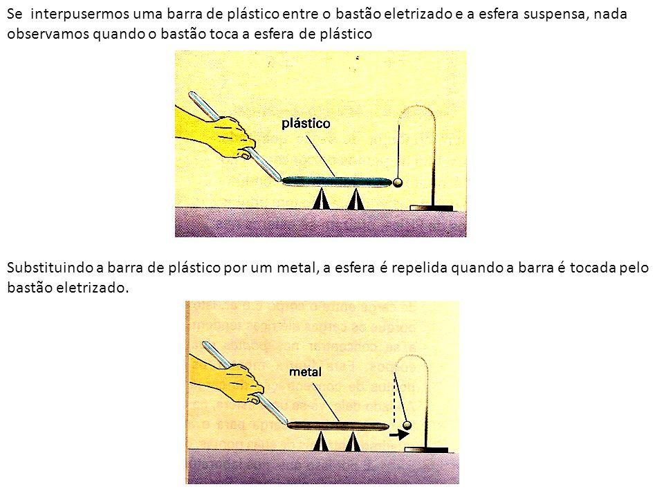 Se interpusermos uma barra de plástico entre o bastão eletrizado e a esfera suspensa, nada observamos quando o bastão toca a esfera de plástico Substi