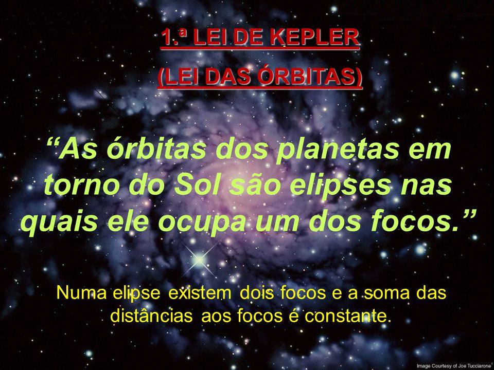 LEIS DE KEPLER