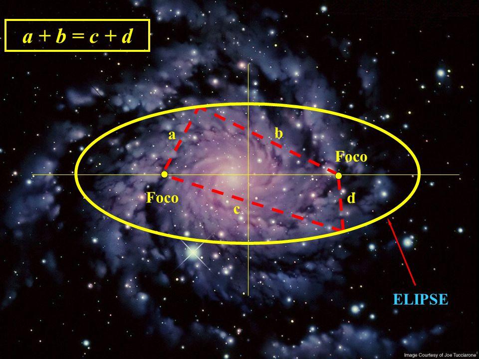 """1.ª LEI DE KEPLER (LEI DAS ÓRBITAS) """"As órbitas dos planetas em torno do Sol são elipses nas quais ele ocupa um dos focos."""" Numa elipse existem dois f"""