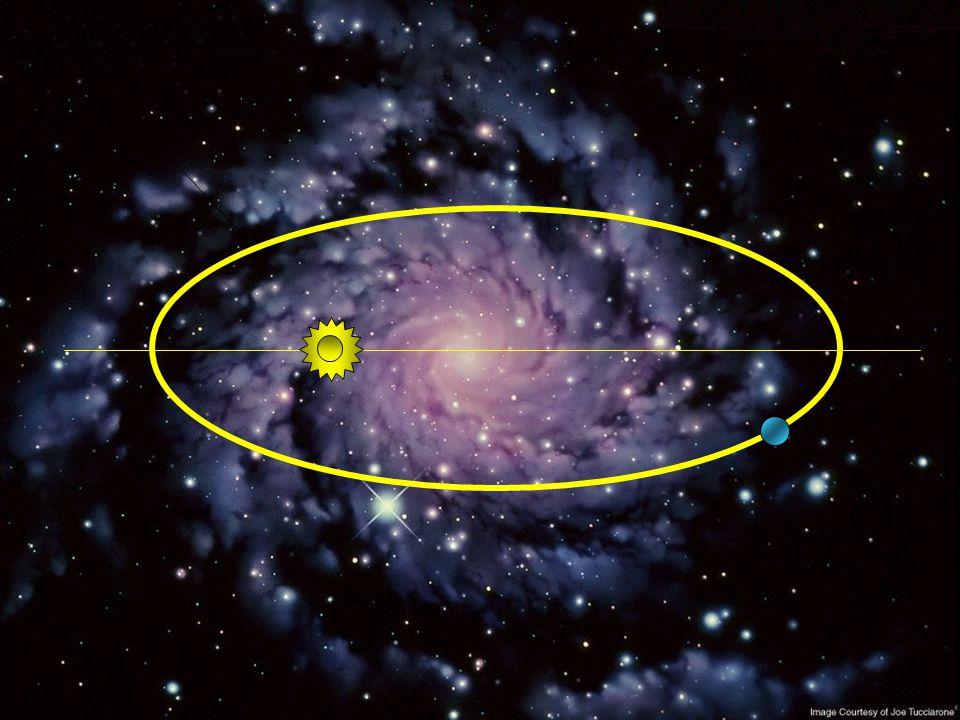 """2.ª LEI DE KEPLER (LEI DAS ÁREAS) """"A área descrita pelo raio vetor de um planeta (linha imaginária que liga o planeta ao Sol) é diretamente proporcion"""