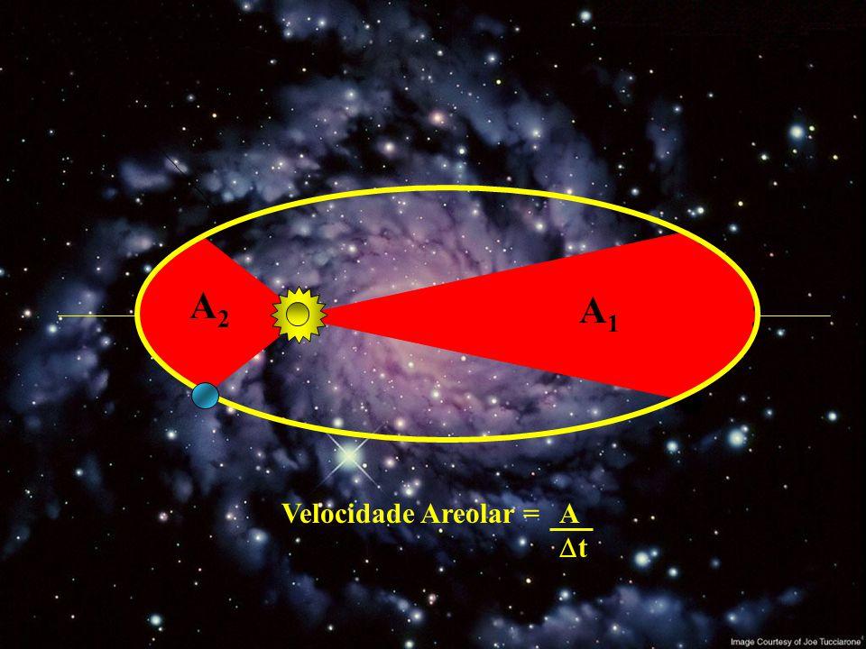 A1A1 A2A2 Velocidade Areolar = A  t