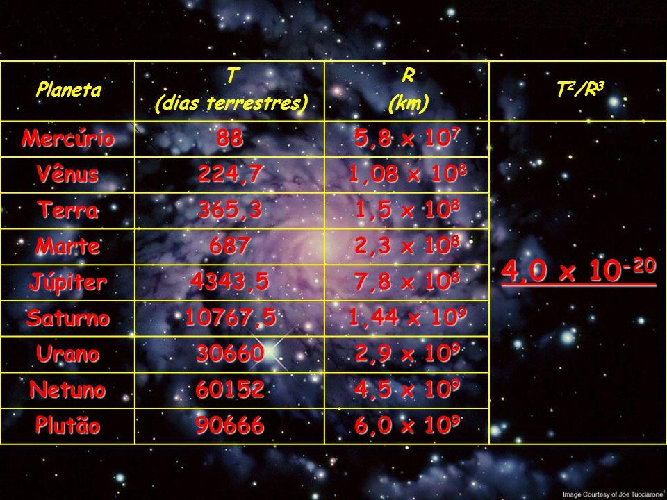 """3.ª LEI DE KEPLER (LEI DOS PERÍODOS) """"O quadrado do período da revolução de um planeta em torno do Sol é diretamente proporcional ao cubo do raio médi"""