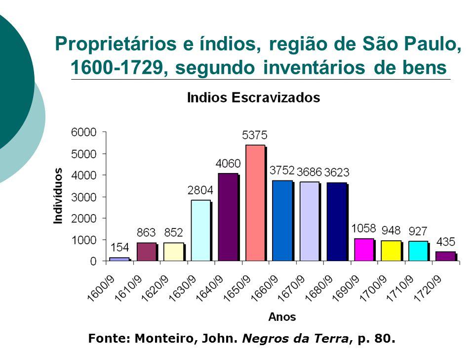 Proprietários e índios, região de São Paulo, 1600-1729, segundo inventários de bens Fonte: Monteiro, John. Negros da Terra, p. 80.