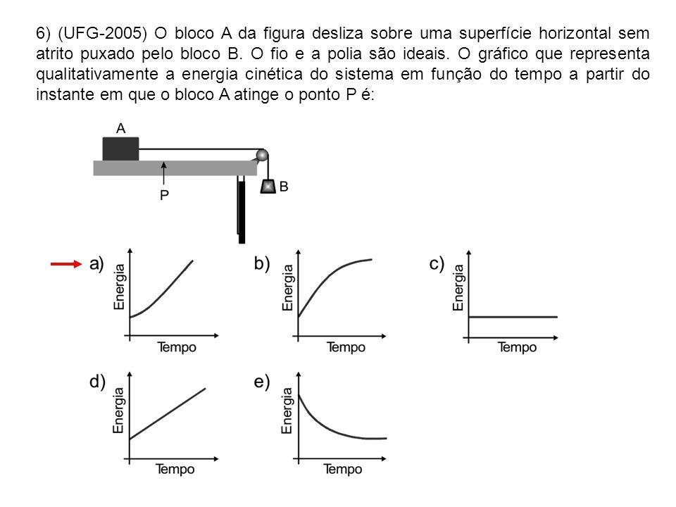 6) (UFG-2005) O bloco A da figura desliza sobre uma superfície horizontal sem atrito puxado pelo bloco B. O fio e a polia são ideais. O gráfico que re