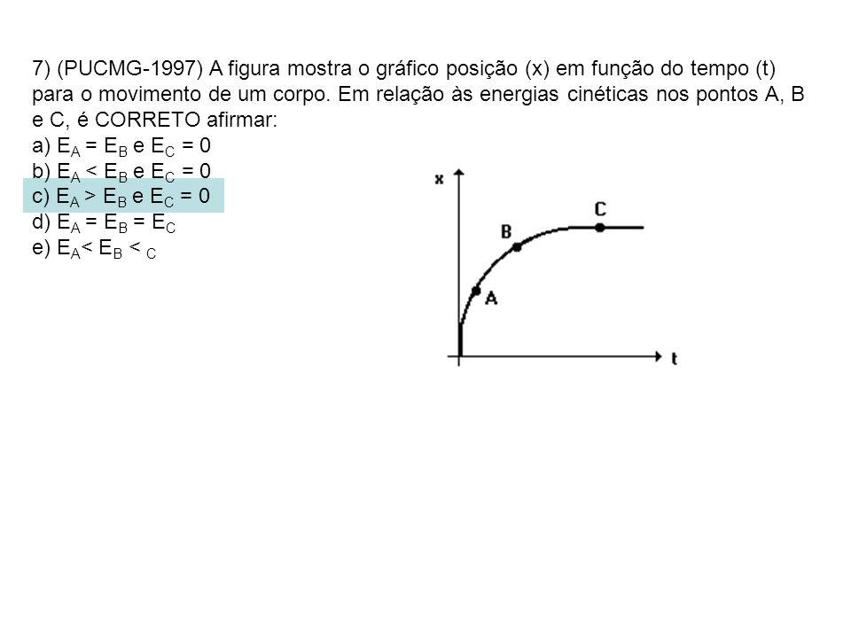 7) (PUCMG-1997) A figura mostra o gráfico posição (x) em função do tempo (t) para o movimento de um corpo. Em relação às energias cinéticas nos pontos