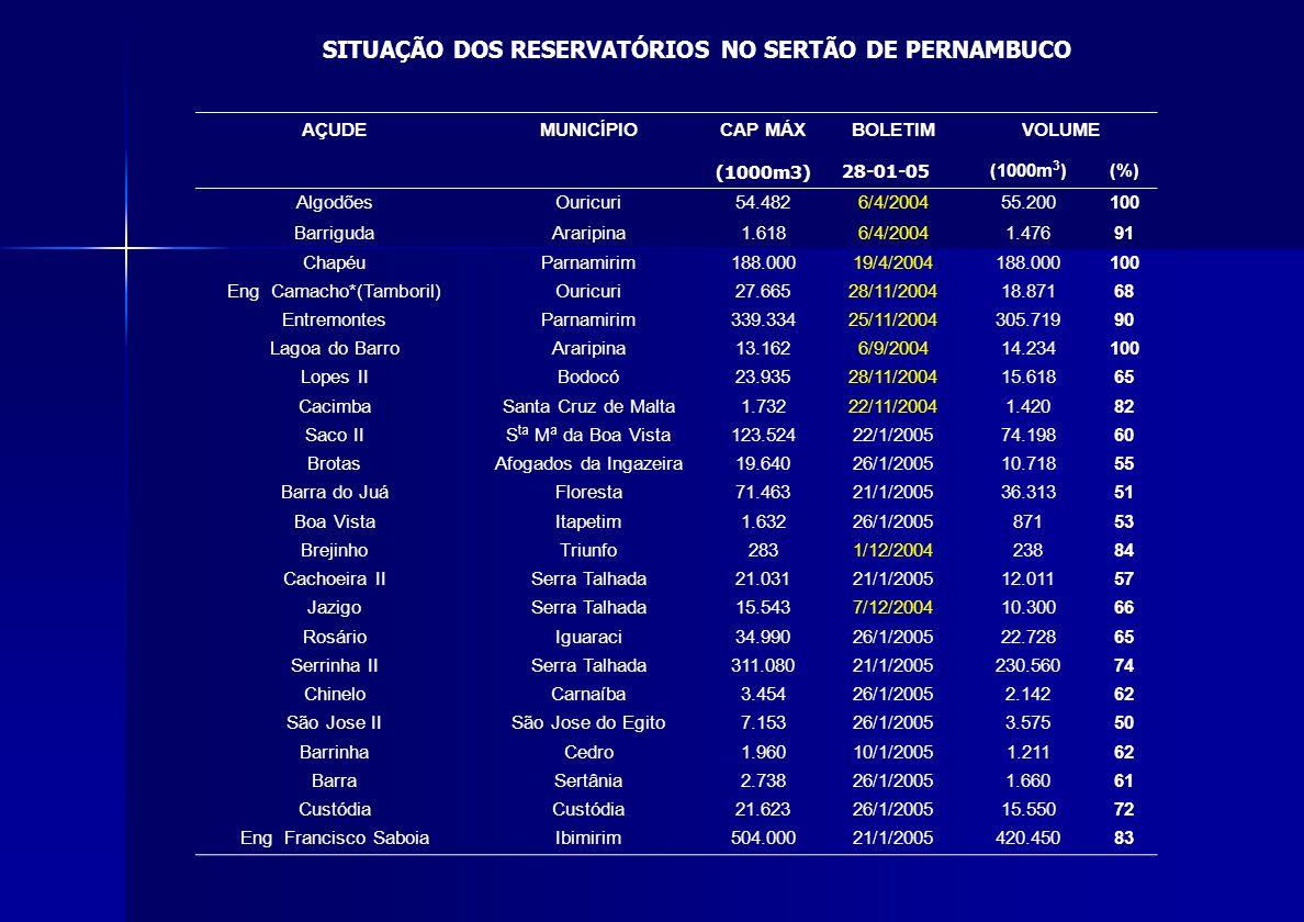 AÇUDEMUNICÍPIOCAP MÁXBOLETIMVOLUME (1000m3) 28-01-05 (1000m 3 )(%) AlgodõesOuricuri54.4826/4/200455.200100 BarrigudaAraripina1.6186/4/20041.47691 Chap