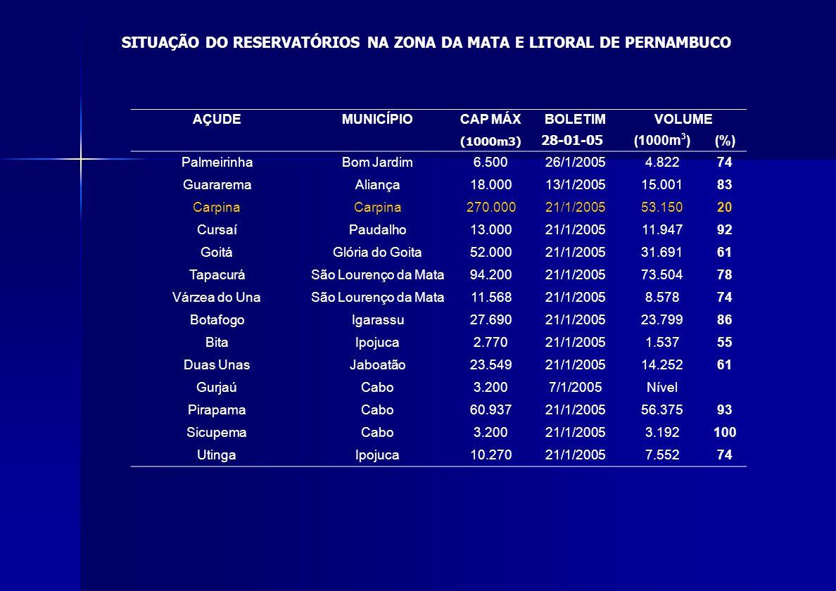 AÇUDEMUNICÍPIOCAP MÁXBOLETIMVOLUME (1000m3) 28-01-05 (1000m 3 )(%) PalmeirinhaBom Jardim6.50026/1/20054.82274 GuararemaAliança18.00013/1/200515.00183