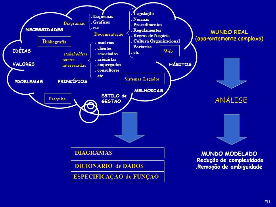MUNDO REAL (aparentemente complexo) DICIONÁRIO de DADOS ESPECIFICAÇÃO de FUNÇÃO DIAGRAMAS ANÁLISE MUNDO MODELADO.Redução de complexidade.Remoção de ambigüidade Documentação.