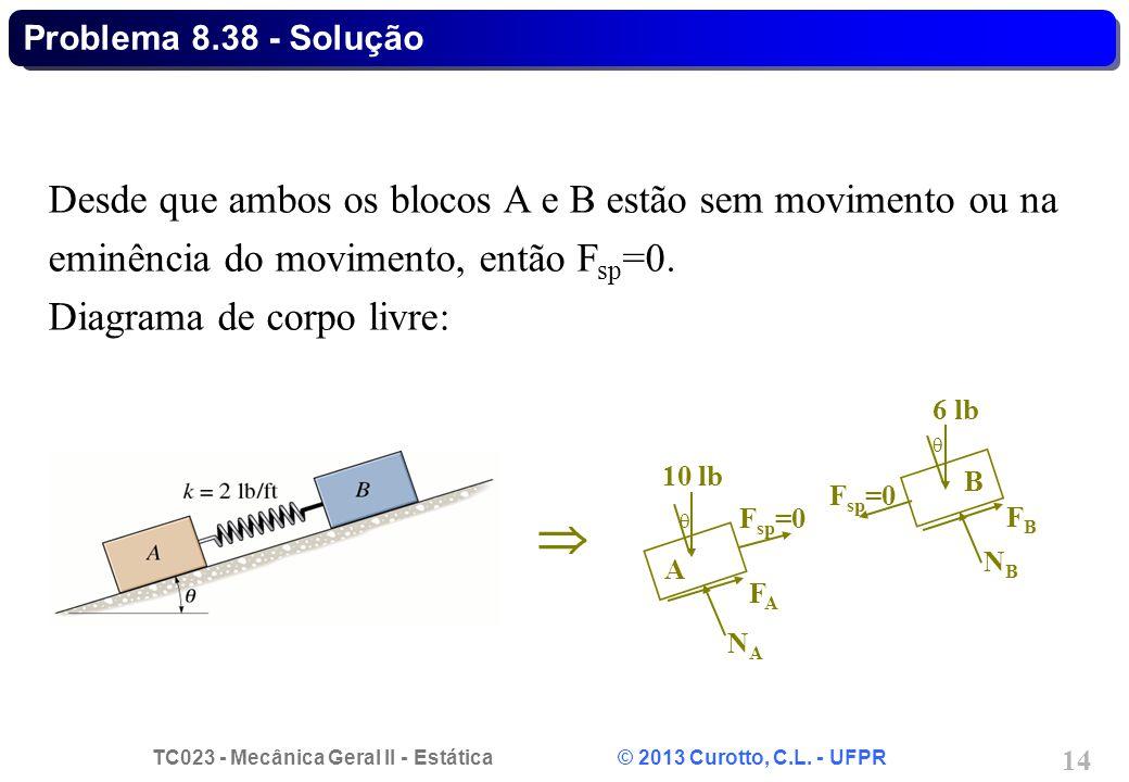 TC023 - Mecânica Geral II - Estática © 2013 Curotto, C.L. - UFPR 14  Desde que ambos os blocos A e B estão sem movimento ou na eminência do movimento