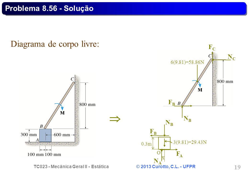 TC023 - Mecânica Geral II - Estática © 2013 Curotto, C.L. - UFPR 19  Diagrama de corpo livre: NBNB FCFC FBFB NCNC 6(9.81)=58.86N NBNB FAFA FBFB NANA