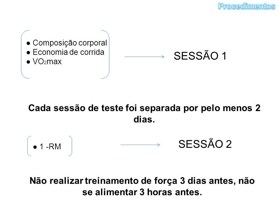 ● Composição corporal ● Economia de corrida ● VO 2 max SESSÃO 1 ● 1 -RM SESSÃO 2 Cada sessão de teste foi separada por pelo menos 2 dias.