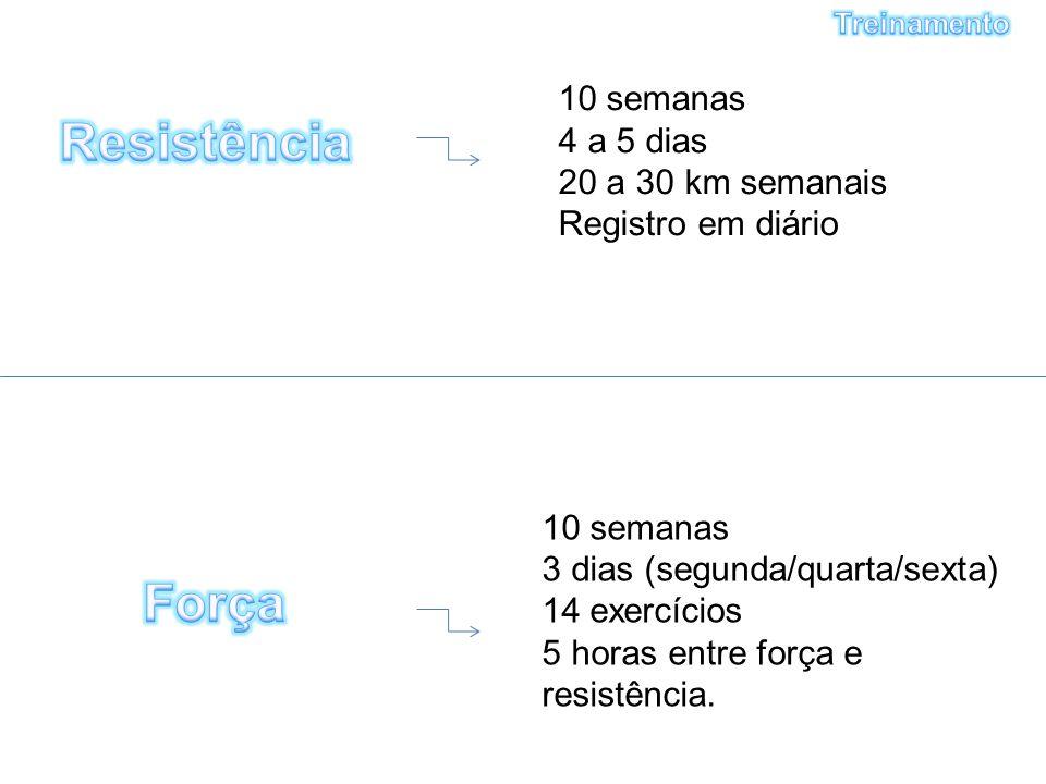 10 semanas 4 a 5 dias 20 a 30 km semanais Registro em diário 10 semanas 3 dias (segunda/quarta/sexta) 14 exercícios 5 horas entre força e resistência.