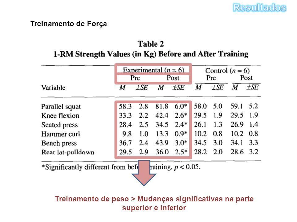 Treinamento de peso > Mudanças significativas na parte superior e inferior Treinamento de Força