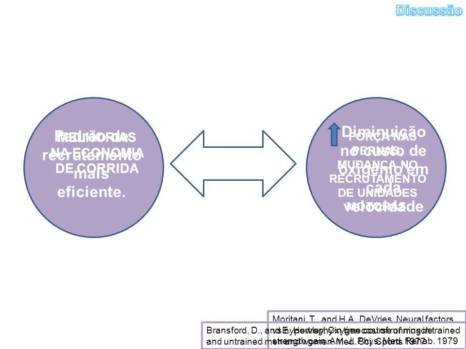 MELHORIAS NA ECONOMIA DE CORRIDA FORÇA NAS PERNAS, MUDANÇA NO RECRUTAMENTO DE UNIDADES MOTORAS. Moritani, T., and H.A. DeVries. Neural factors vs hype