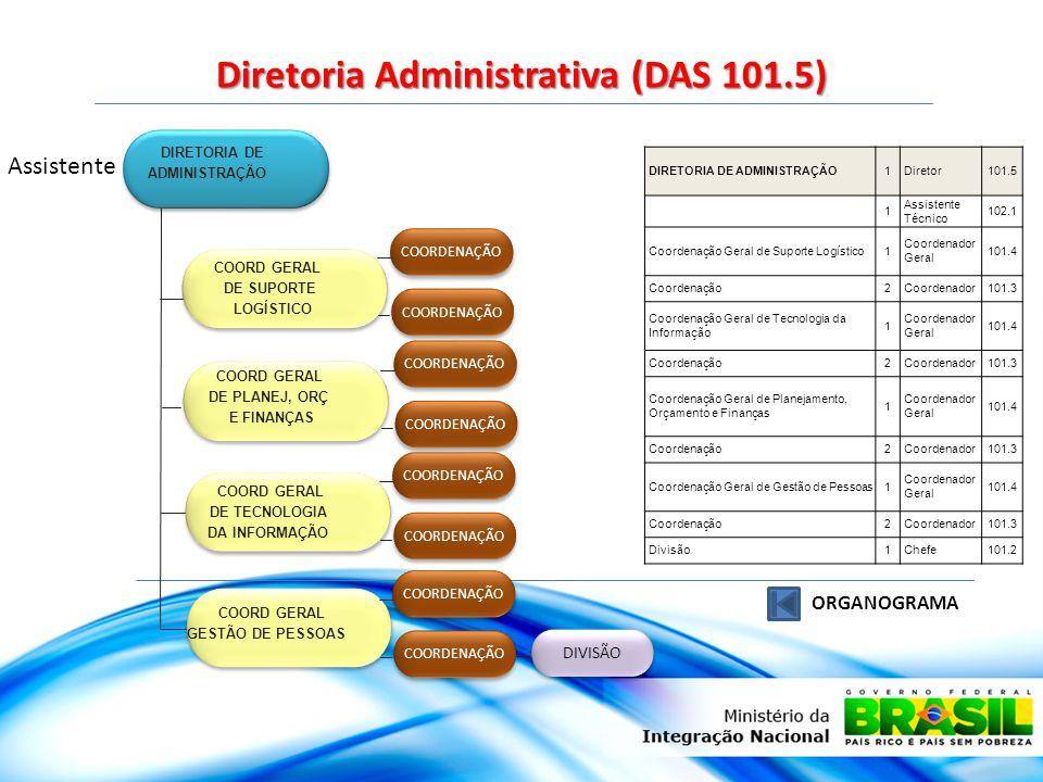 Diretoria Administrativa (DAS 101.5) ORGANOGRAMA DIRETORIA DE ADMINISTRAÇÃO COORD GERAL DE SUPORTE LOGÍSTICO COORD GERAL DE PLANEJ, ORÇ E FINANÇAS COORD GERAL DE TECNOLOGIA DA INFORMAÇÃO COORD GERAL GESTÃO DE PESSOAS COORDENAÇÃO DIVISÃO Assistente DIRETORIA DE ADMINISTRAÇÃO1Diretor101.5 1 Assistente Técnico 102.1 Coordenação Geral de Suporte Logístico1 Coordenador Geral 101.4 Coordenação2Coordenador101.3 Coordenação Geral de Tecnologia da Informação 1 Coordenador Geral 101.4 Coordenação2Coordenador101.3 Coordenação Geral de Planejamento, Orçamento e Finanças 1 Coordenador Geral 101.4 Coordenação2Coordenador101.3 Coordenação Geral de Gestão de Pessoas1 Coordenador Geral 101.4 Coordenação2Coordenador101.3 Divisão1Chefe101.2