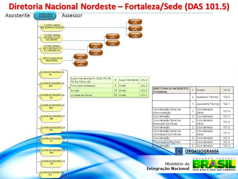 Assistente Diretoria Nacional Nordeste – Fortaleza/Sede (DAS 101.5) ORGANOGRAMA PROCURADORIA REGIONAL DIRETORIA NORDESTE COORD GERAL DE ADMINISTRAÇÃO