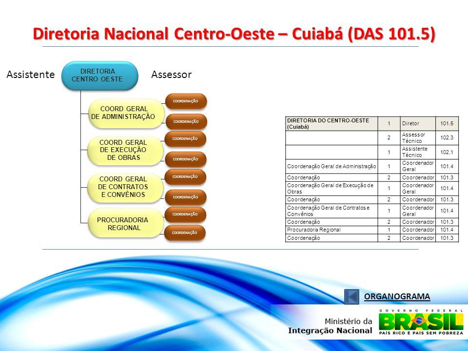 Diretoria Nacional Centro-Oeste – Cuiabá (DAS 101.5) ORGANOGRAMA AssistenteAssessor COORDENAÇÃO PROCURADORIA REGIONAL DIRETORIA CENTRO OESTE COORD GERAL DE ADMINISTRAÇÃO COORD GERAL DE EXECUÇÃO DE OBRAS COORD GERAL DE CONTRATOS E CONVÊNIOS DIRETORIA DO CENTRO-OESTE (Cuiabá) 1Diretor101.5 2 Assessor Técnico 102.3 1 Assistente Técnico 102.1 Coordenação Geral de Administração1 Coordenador Geral 101.4 Coordenação2Coordenador101.3 Coordenação Geral de Execução de Obras 1 Coordenador Geral 101.4 Coordenação2Coordenador101.3 Coordenação Geral de Contratos e Convênios 1 Coordenador Geral 101.4 Coordenação2Coordenador101.3 Procuradoria Regional1Coordenador101.4 Coordenação2Coordenador101.3