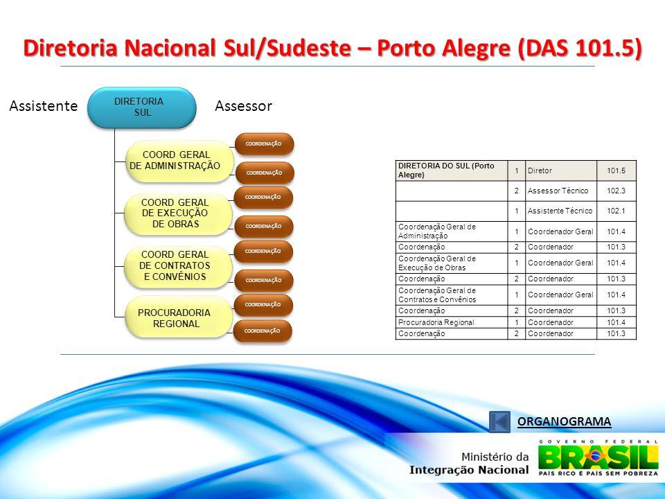 Diretoria Nacional Sul/Sudeste – Porto Alegre (DAS 101.5) ORGANOGRAMA AssistenteAssessor COORDENAÇÃO PROCURADORIA REGIONAL DIRETORIA SUL COORD GERAL DE ADMINISTRAÇÃO COORD GERAL DE EXECUÇÃO DE OBRAS COORD GERAL DE CONTRATOS E CONVÊNIOS DIRETORIA DO SUL (Porto Alegre) 1Diretor101.5 2Assessor Técnico102.3 1Assistente Técnico102.1 Coordenação Geral de Administração 1Coordenador Geral101.4 Coordenação2Coordenador101.3 Coordenação Geral de Execução de Obras 1Coordenador Geral101.4 Coordenação2Coordenador101.3 Coordenação Geral de Contratos e Convênios 1Coordenador Geral101.4 Coordenação2Coordenador101.3 Procuradoria Regional1Coordenador101.4 Coordenação2Coordenador101.3