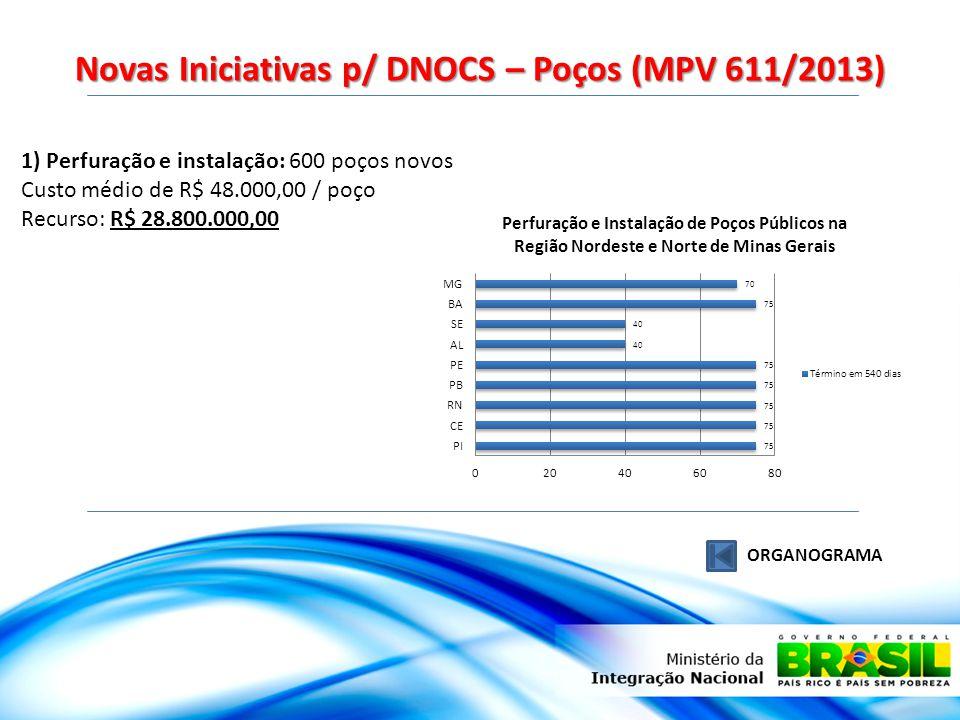 Novas Iniciativas p/ DNOCS – Poços (MPV 611/2013) ORGANOGRAMA 1) Perfuração e instalação: 600 poços novos Custo médio de R$ 48.000,00 / poço Recurso: R$ 28.800.000,00