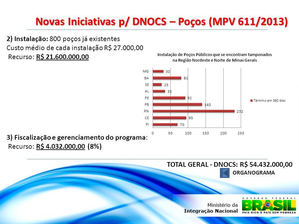 Novas Iniciativas p/ DNOCS – Poços (MPV 611/2013) ORGANOGRAMA 2) Instalação: 800 poços já existentes Custo médio de cada instalação R$ 27.000,00 Recurso: R$ 21.600.000,00 3) Fiscalização e gerenciamento do programa: Recurso: R$ 4.032.000,00 (8%) TOTAL GERAL - DNOCS: R$ 54.432.000,00