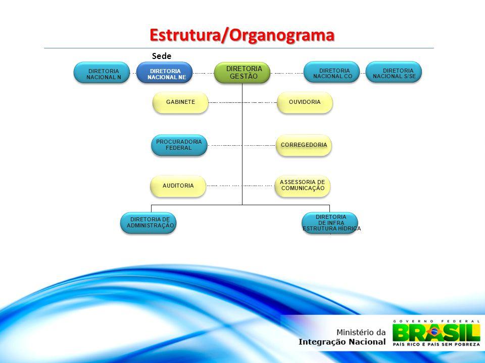 DIRETORIA GESTÃO GABINETEOUVIDORIA PROCURADORIA FEDERAL CORREGEDORIA AUDITORIA ASSESSORIA COMUNICAÇÃO DE DIRETORIA DE ADMINISTRAÇÃO DIRETORIA DE INFRA ESTRUTURA HÍDRICA Estrutura/Organograma DIRETORIA NACIONAL CO DIRETORIA NACIONAL S/SE DIRETORIA NACIONAL N DIRETORIA NACIONAL NE Sede