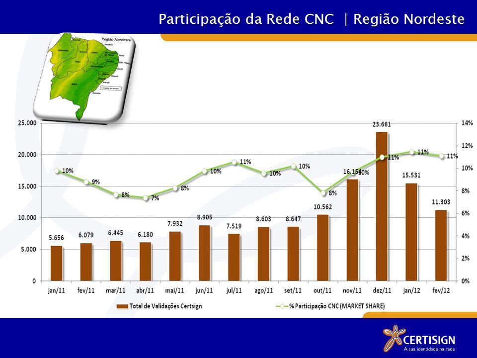 Participação da Rede CNC | Região Nordeste